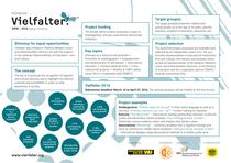 Factsheet. Auftraggeber: Interkulturelles Zentrum, Projekt Vielfalter