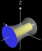 Rotationskörper um x-Achse mit Deckel und Boden