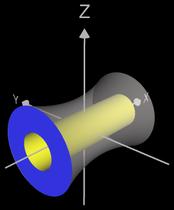 Roatationskörper um x-Achse mit offenem Deckel und Boden