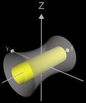 Rotationskörper um x-Achse