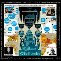 "2010 offentliggjordte WikiLeaks dokumenter om krigen i Afghanistan, Irak fra det amerikanske diplomati, den såkaldte ""Cablegate""."