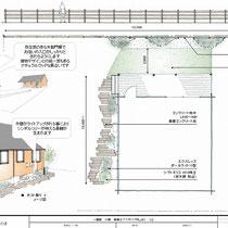 提案資料、導入路から玄関までのアプローチ、駐車スペースとの区切りを兼ねる枕木で、庭の骨格を生み出します。