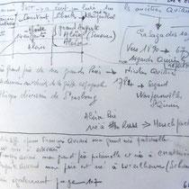 Recherche sur mes origines alsaciennes du côté paternel.