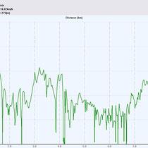 Geschwindigkeitsdiagramm Bärenfels-Tour