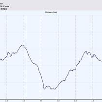 Höhendiagramm Bärenfels-Tour