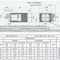 Tableau des puissance du modèle BAT - Gamme 420 - 1 500 tr/min