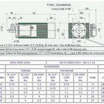 Tableau des puissance du modèle BAT - Gamme 420 - 3 000 tr/min