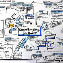 Graphic Recording als Protokoll eines Meetings: Hier wurde auf Foamboard in DinA3-Größe ein Kick-Off-Meeting zum Thema Crowdfunding festgehalten. Vor Ort vervielfältigt konnte jeder Teilnehmer sein Exemplar als Poster in sein Team tragen und berichten.