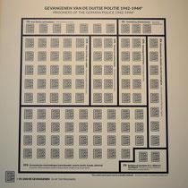 Overzichtskaart percentage soort gevangenen