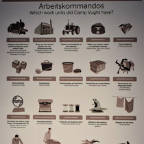 18) Informatiebord 'Arbeitskommandos'