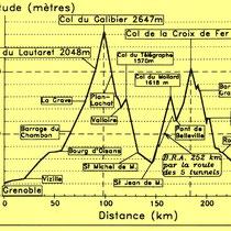 Altitude - Distance