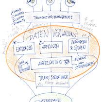 "Infografik ""Datenbanken"", Persönliche Arbeit, 2015 - © Wolfgang Hauer"