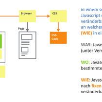 """Infografik """"Dynamisches HTML"""", Landesausstellung 2012, Mattighofen - © Wolfgang Hauer"""