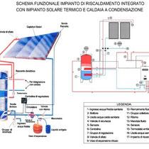 Palazzo Municipale Sant' Angelo di Brolo - Schema funzionale impianto integrato riscaldamento-solare termico