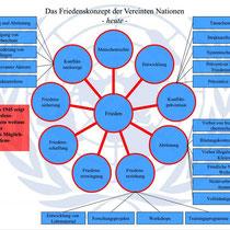 Elemente der Friedenssicherung auf UN-Ebene (Quelle: UN)