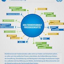 Elemente der Friedenssicherung auf UN-Ebene