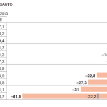 Variación del gasto público en España y Europa.