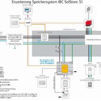 az Energie - Photovoltaik Apfelstädt / Thüringen