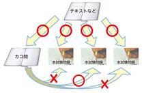 『検索先の一元化』『テキストでアウトプット』など、講師独自の方法論を従来型の勉強法と比較してご紹介します。