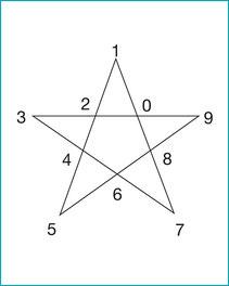 Pentagramm Petra Kargruber Garner, Steinach, Tirol