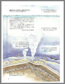 【メタンプルーム】 日経サイエンス 2000