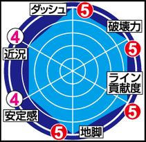 ★浅井康太 能力チャート★
