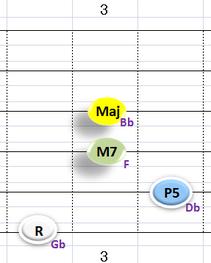 Ⅰ:GbM7 ③~⑥弦