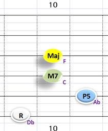 Ⅳ:DbM7 ③~⑥弦