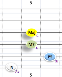Ⅰ:AbM7 ③~⑥弦