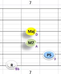 Ⅰ:BbM7 ③~⑥弦