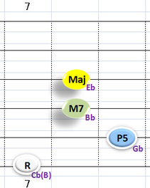 Ⅳ:Cb(B)M7 ③~⑥弦