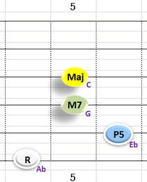 Ⅳ:AbM7 ③~⑥弦