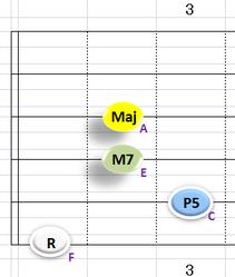 Ⅰ:FM7 ③~⑥弦
