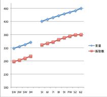クラブ重量と振動数フロー