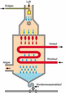 Gasbrennwertkessel Grafik von Junkers