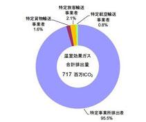 温室効果ガス排出量の内訳(環境省資料より)