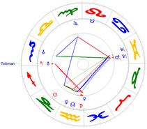 Saturn/Uranus-Konjunktion am 06.01.1897 mit Fixstern Toliman u. Mars/Pluto Konjunktion
