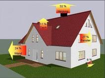 Energieberatung in Hessen