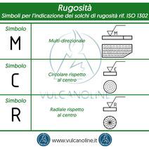 Simboli per l indicazione dei solchi di rugosita - multi-direzionale, circolare, radiale - riferimento normativa ISO 1302