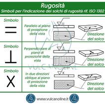Simboli per l indicazione dei solchi di rugosita - parallelo, perpendicolare, croce - riferimento normativa ISO 1302