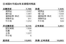 日本国の貸借対照表