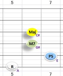Ⅳ:AM7 ③~⑥弦