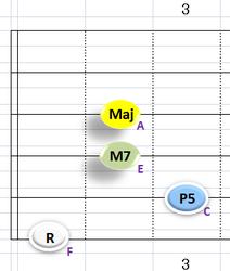 Ⅳ:FM7 ③~⑥弦