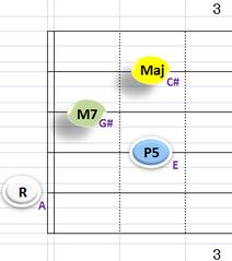 Ⅳ:AM7 ②~⑤弦