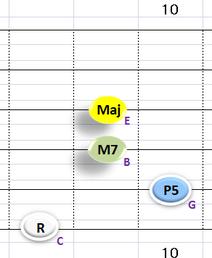Ⅳ:CM7 ③~⑥弦