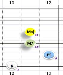Ⅰ:DM7 ③~⑥弦