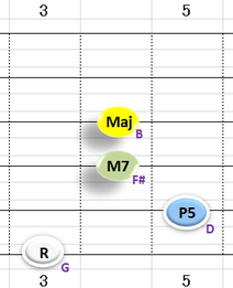 Ⅰ:GM7 ③~⑥弦
