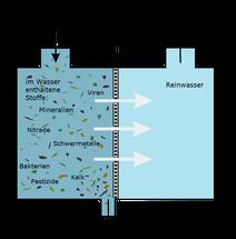 Osmose Verfahren
