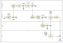 Analyse de processus méthodologie, poursavoir choisir la bonne méthode.