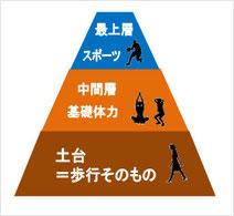 生理歩行 スポーツ